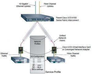Cisco UCS Manager – лучшая прорывная технология конференции Microsoft Tech Ed 2012