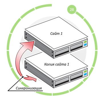linux хостинг серверов